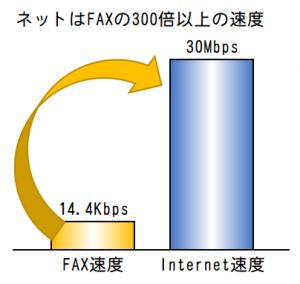 FAXの速度比較